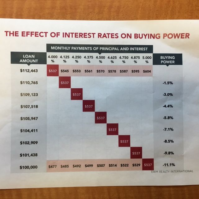 Interest Rates and Buying Power